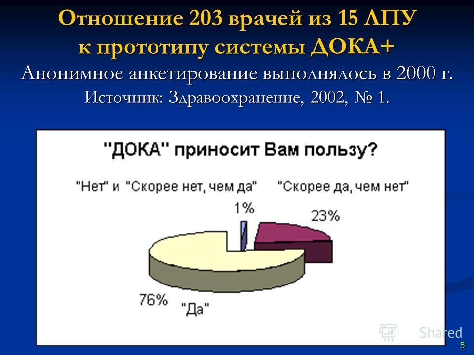 Отношение 203 врачей из 15 ЛПУ к прототипу системы ДОКА+ Анонимное анкетирование выполнялось в 2000 г. Источник: Здравоохранение, 2002, 1. 5