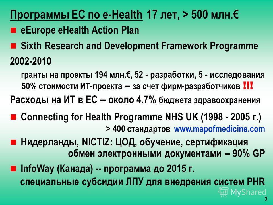 Программы ЕС по e-Health 17 лет, > 500 млн. eEurope eHealth Action Plan Sixth Research and Development Framework Programme 2002-2010 гранты на проекты 194 млн., 52 - разработки, 5 - исследования 50% стоимости ИТ-проекта -- за счет фирм-разработчиков