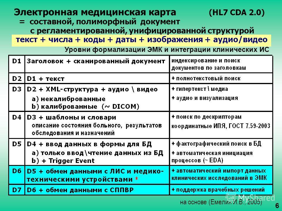 на основе (Емелин И.В., 2005) Электронная медицинская карта (HL7 CDA 2.0) = составной, полиморфный документ с регламентированной, унифицированной структурой текст + числа + коды + даты + изображения + аудио/видео Уровни формализации ЭМК и интеграции