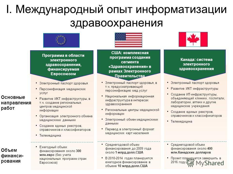 I. Международный опыт информатизации здравоохранения Программа в области электронного здравоохранения, финансируемая Евросоюзом США: комплексная программа создания сегмента «Здравоохранения» в рамках Электронного Правительства Канада: система электро