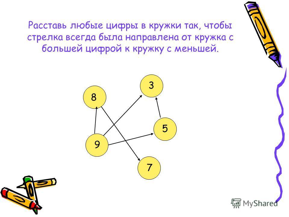Расставь любые цифры в кружки так, чтобы стрелка всегда была направлена от кружка с большей цифрой к кружку с меньшей. 8 3 9 5 7