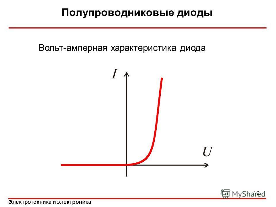 Электротехника и электроника Полупроводниковые диоды Вольт-амперная характеристика диода 19