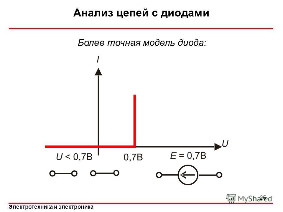 Электротехника и электроника Анализ цепей с диодами 25 Более точная модель диода: