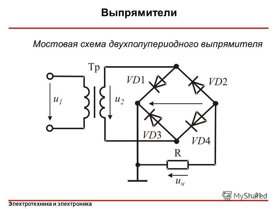 Электротехника и электроника Выпрямители 31 Мостовая схема двухполупериодного выпрямителя u2u2 u1u1 Tp VD1 VD3 VD2 VD4 R uнuн