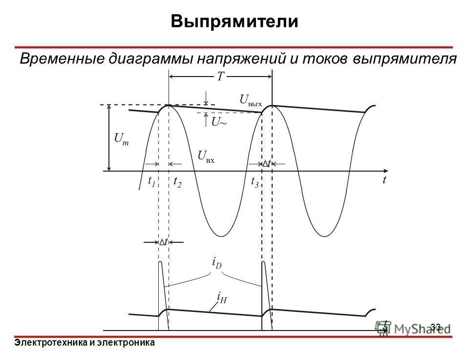 Электротехника и электроника Выпрямители 33 Временные диаграммы напряжений и токов выпрямителя