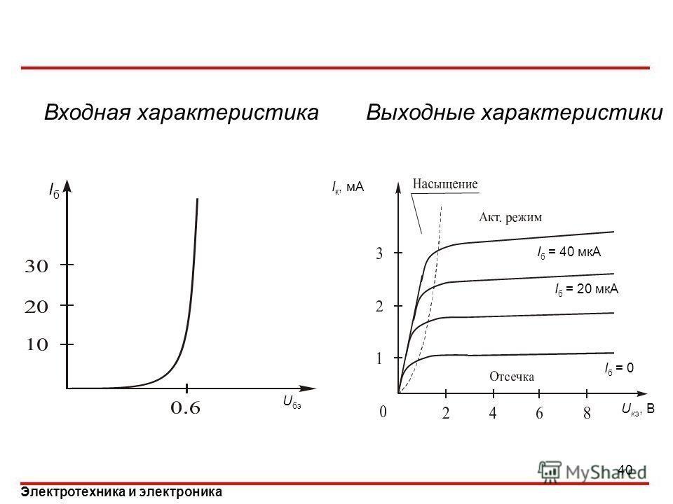 Характеристики биполярных транзисторов Электротехника и электроника U бэ IбIб U кэ, В I б = 0 I к, мА I б = 20 мкА I б = 40 мкА 40 Входная характеристикаВыходные характеристики