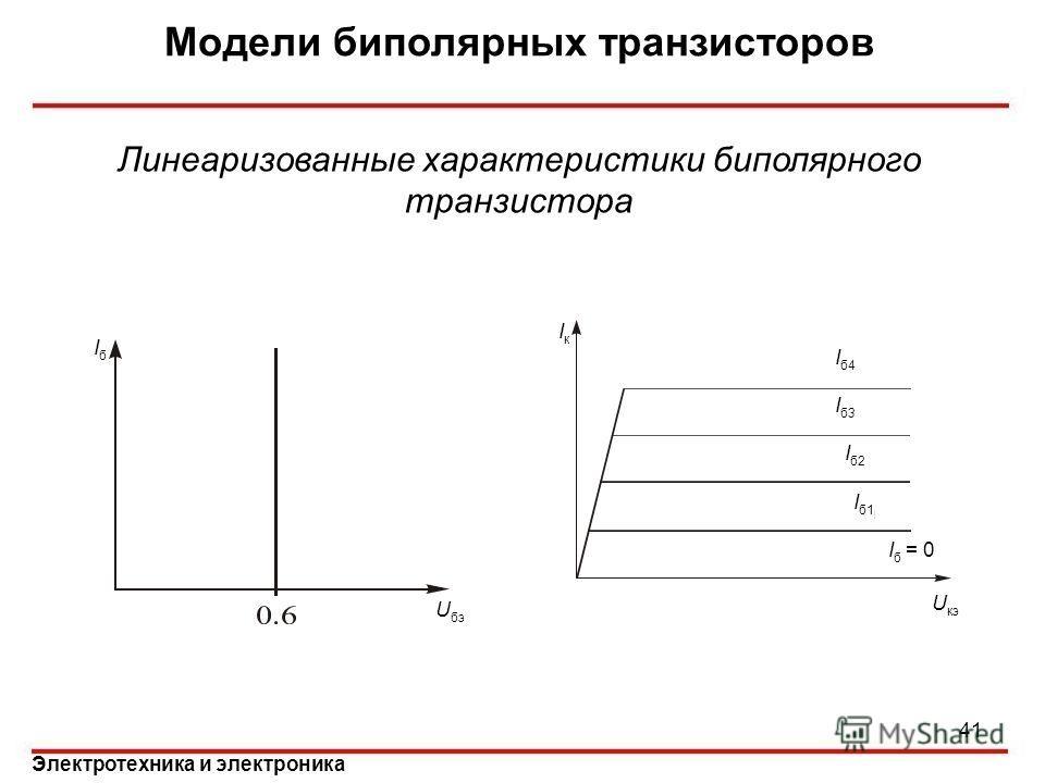 Электротехника и электроника Модели биполярных транзисторов Линеаризованные характеристики биполярного транзистора IбIб U бэ U кэ IкIк I б4 I б3 Iб2Iб2 I б1 I б = 0 41