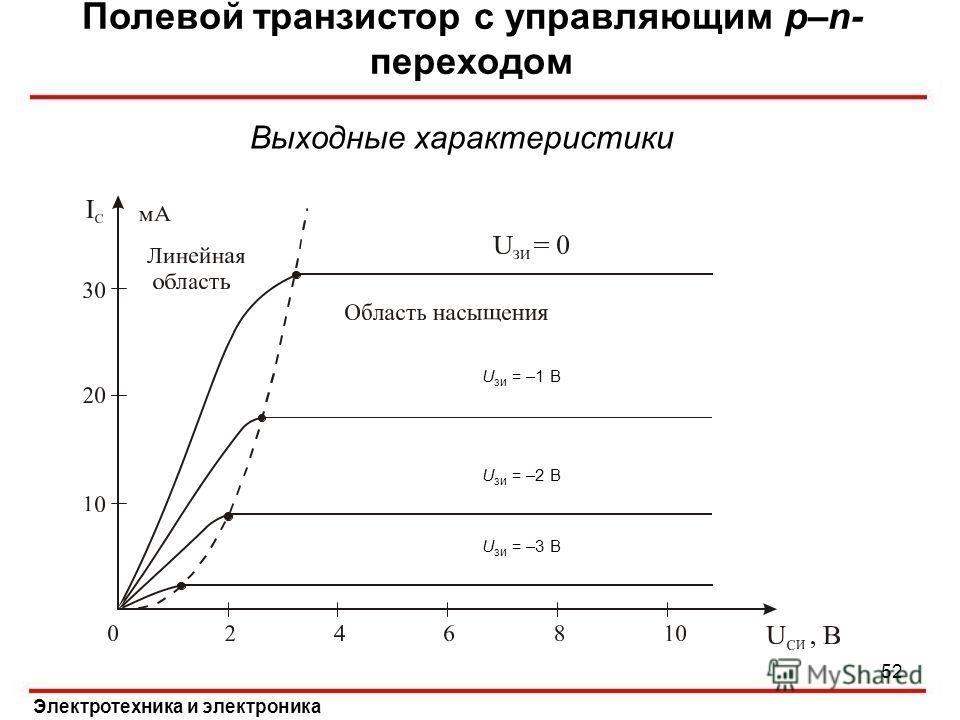Полевой транзистор с управляющим p–n- переходом Электротехника и электроника Выходные характеристики U зи = –1 В U зи = –2 В U зи = –3 В 52