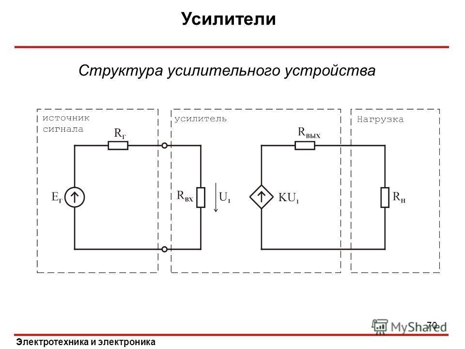 Усилители Электротехника и электроника Структура усилительного устройства 70