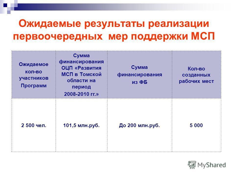 Ожидаемые результаты реализации первоочередных мер поддержки МСП Ожидаемое кол-во участников Программ Сумма финансирования ОЦП «Развития МСП в Томской области на период 2008-2010 гг.» Сумма финансирования из ФБ Кол-во созданных рабочих мест 2 500 чел