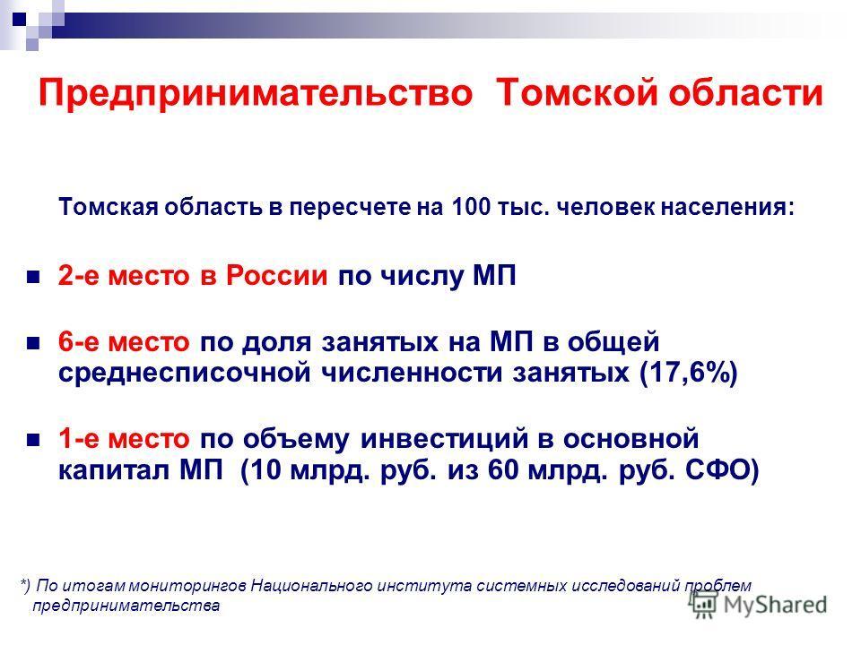 Предпринимательство Томской области Томская область в пересчете на 100 тыс. человек населения: 2-е место в России по числу МП 6-е место по доля занятых на МП в общей среднесписочной численности занятых (17,6%) 1-е место по объему инвестиций в основно