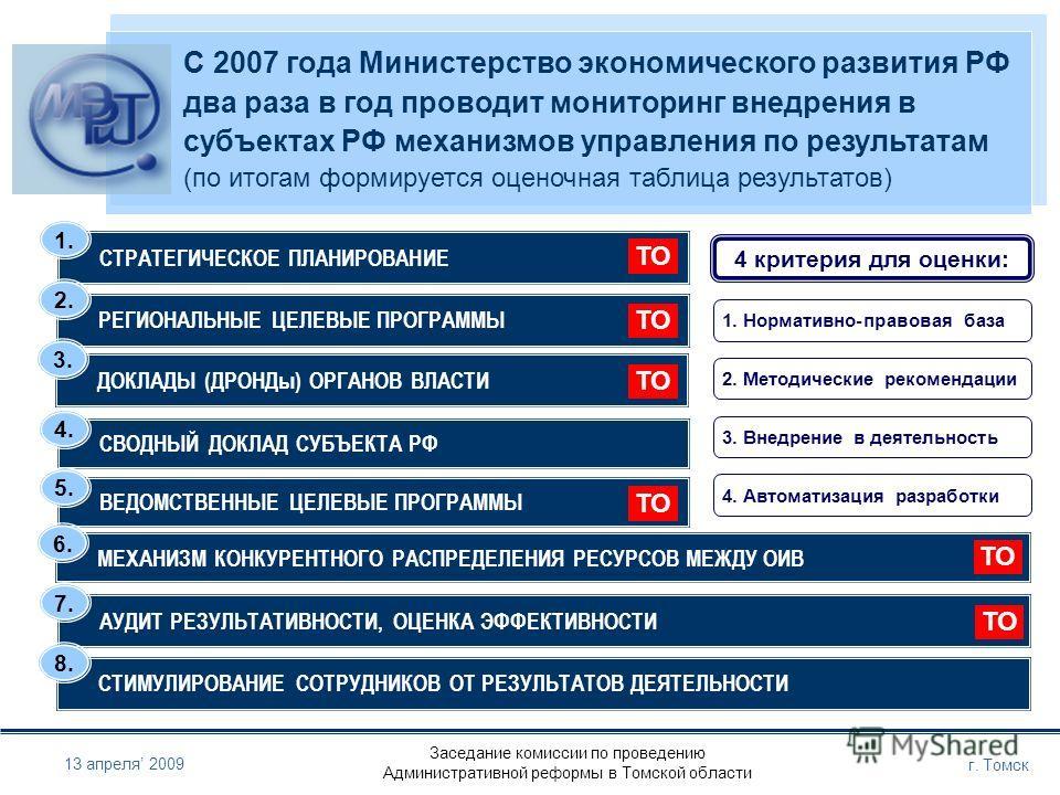Заседание комиссии по проведению Административной реформы в Томской области г. Томск 13 апреля 2009 С 2007 года Министерство экономического развития РФ два раза в год проводит мониторинг внедрения в субъектах РФ механизмов управления по результатам (