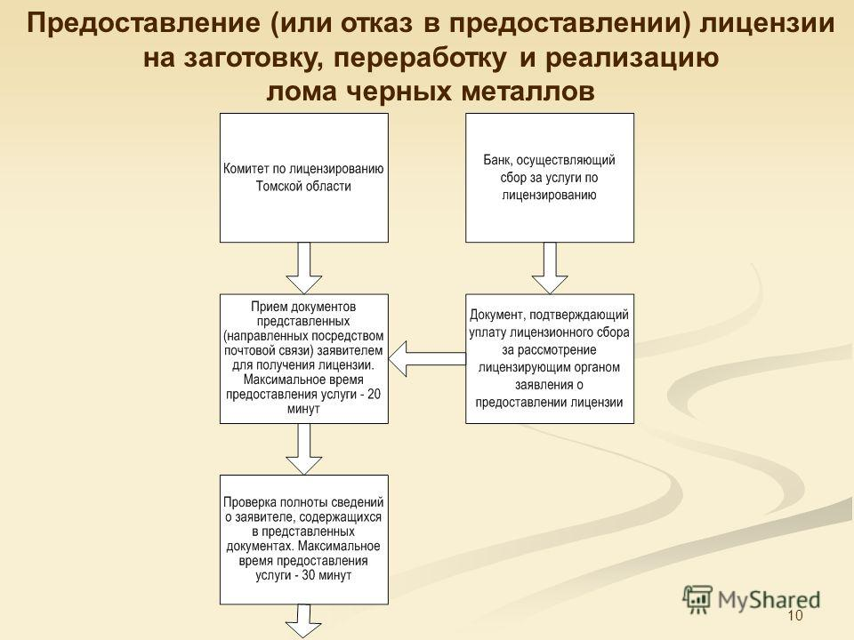 10 Предоставление (или отказ в предоставлении) лицензии на заготовку, переработку и реализацию лома черных металлов