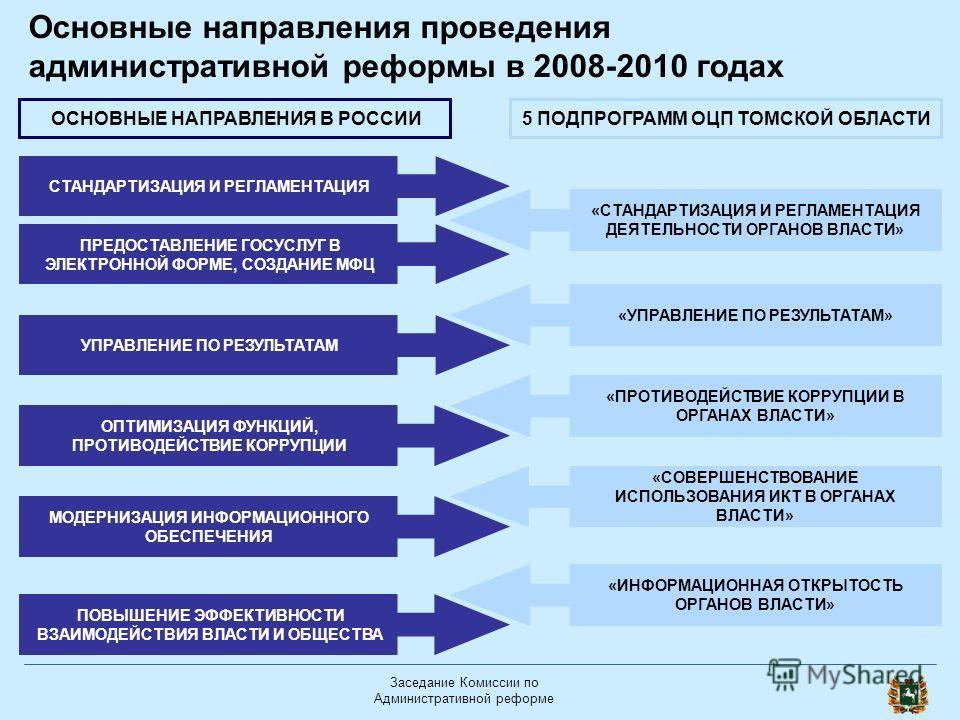Заседание Комиссии по Административной реформе Основные направления проведения административной реформы в 2008-2010 годах СТАНДАРТИЗАЦИЯ И РЕГЛАМЕНТАЦИЯ ПРЕДОСТАВЛЕНИЕ ГОСУСЛУГ В ЭЛЕКТРОННОЙ ФОРМЕ, СОЗДАНИЕ МФЦ УПРАВЛЕНИЕ ПО РЕЗУЛЬТАТАМ ПОВЫШЕНИЕ ЭФФ