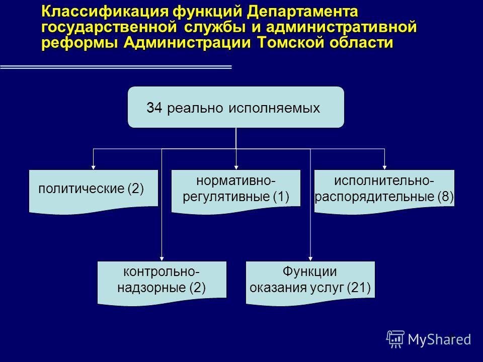 8 Классификация функций Департамента государственной службы и административной реформы Администрации Томской области 34 реально исполняемых политические (2) нормативно- регулятивные (1) исполнительно- распорядительные (8) контрольно- надзорные (2) Фу