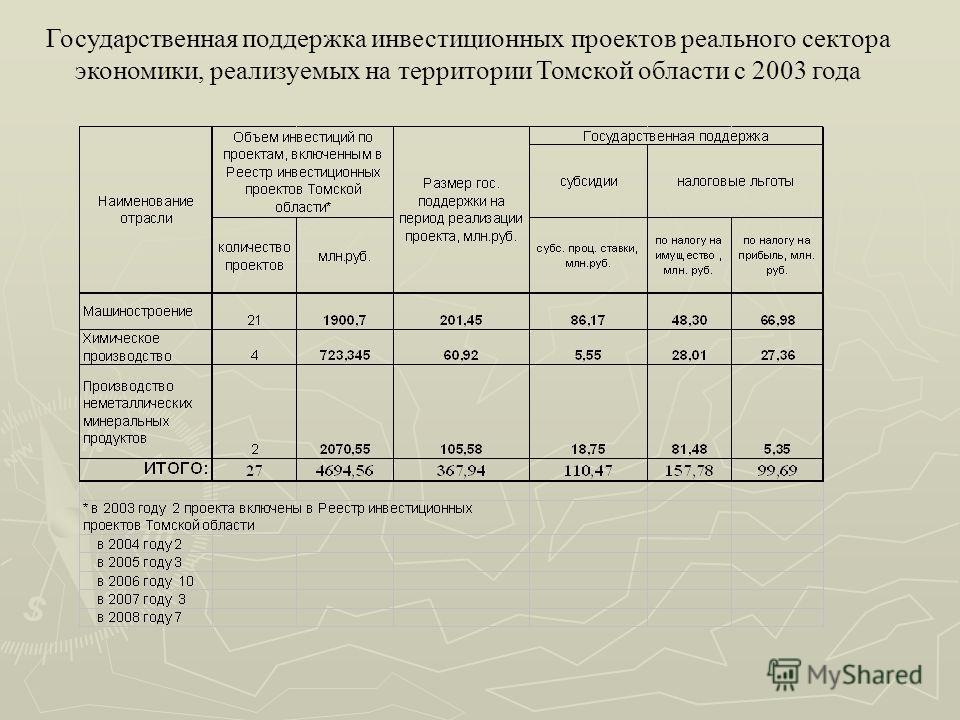 Государственная поддержка инвестиционных проектов реального сектора экономики, реализуемых на территории Томской области с 2003 года