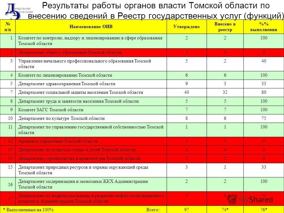 департамент экономики 11 октября 2010 годаЗаседание комиссии по административной реформе п/п Наименование ОИВУтверждено Внесено в реестр % выполнения 1Комитет по контролю, надзору и лицензированию в сфере образования Томской области 22100 2Департамен