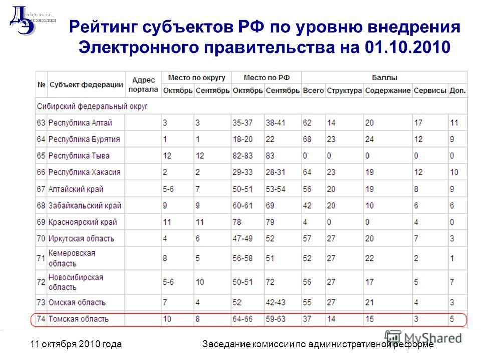 департамент экономики 11 октября 2010 годаЗаседание комиссии по административной реформе Рейтинг субъектов РФ по уровню внедрения Электронного правительства на 01.10.2010