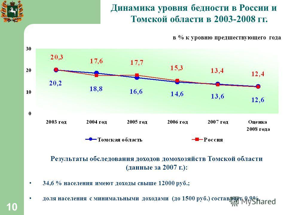10 Динамика уровня бедности в России и Томской области в 2003-2008 гг. в % к уровню предшествующего года Результаты обследования доходов домохозяйств Томской области (данные за 2007 г.): 34,6 % населения имеют доходы свыше 12000 руб.; доля населения