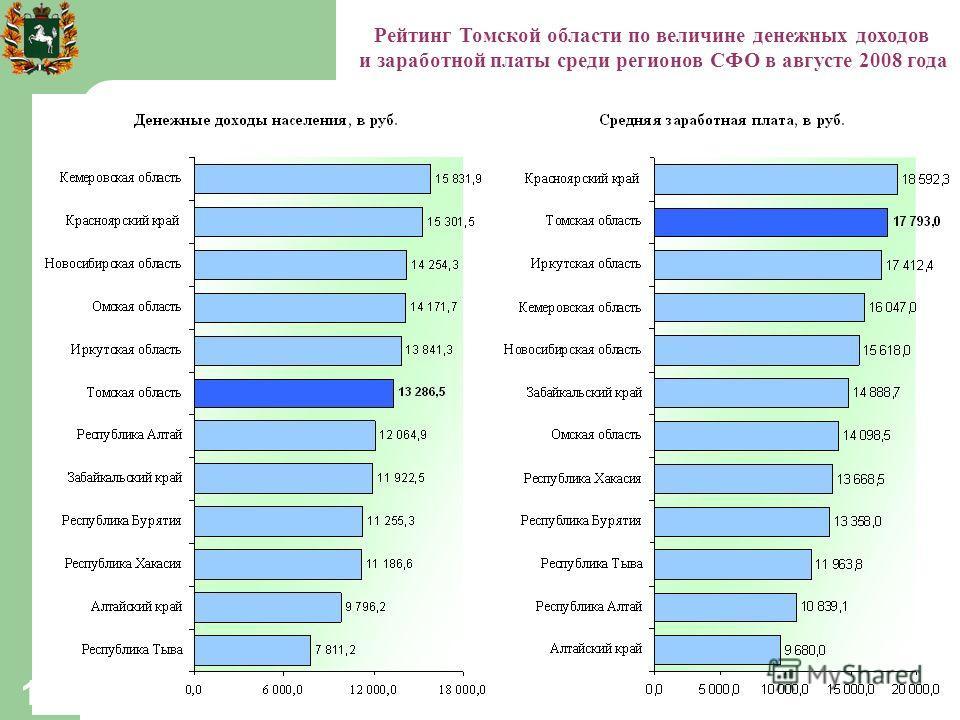 12 Рейтинг Томской области по величине денежных доходов и заработной платы среди регионов СФО в августе 2008 года