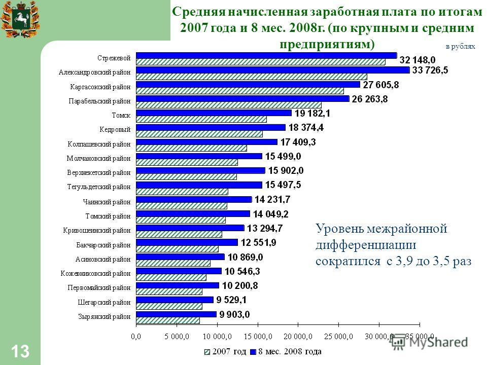 13 Средняя начисленная заработная плата по итогам 2007 года и 8 мес. 2008г. (по крупным и средним предприятиям) в рублях Уровень межрайонной дифференциации сократился с 3,9 до 3,5 раз
