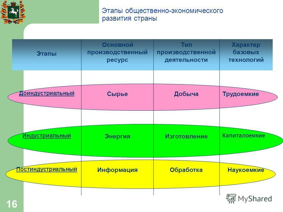 16 Этапы общественно-экономического развития страны Этапы Основной производственный ресурс Тип производственной деятельности Характер базовых технологий Доиндустриальный СырьеДобычаТрудоемкие Индустриальный ЭнергияИзготовление Капиталоемкие Постиндус