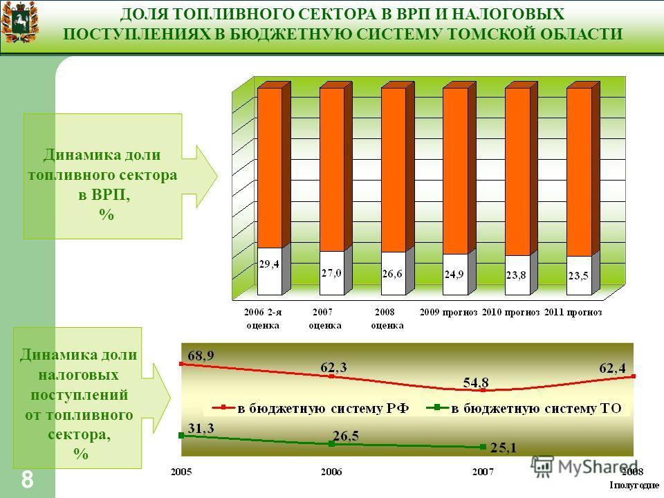 8 ДОЛЯ ТОПЛИВНОГО СЕКТОРА В ВРП И НАЛОГОВЫХ ПОСТУПЛЕНИЯХ В БЮДЖЕТНУЮ СИСТЕМУ ТОМСКОЙ ОБЛАСТИ Динамика доли налоговых поступлений от топливного сектора, % Динамика доли топливного сектора в ВРП, %
