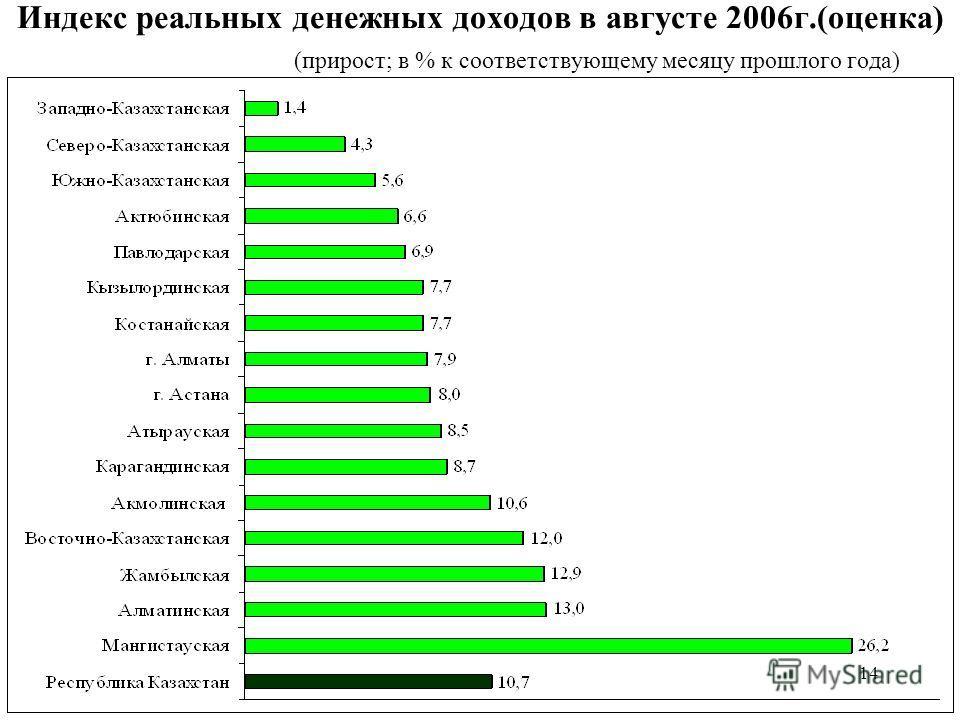 14 Индекс реальных денежных доходов в августе 2006г.(оценка) (прирост; в % к соответствующему месяцу прошлого года)