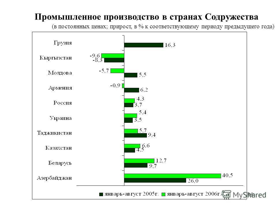 19 Промышленное производство в странах Содружества (в постоянных ценах; прирост, в % к соответствующему периоду предыдущего года)