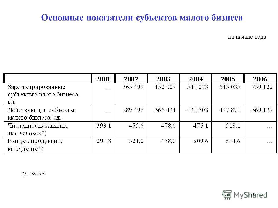 13 Основные показатели субъектов малого бизнеса на начало года *) – За год
