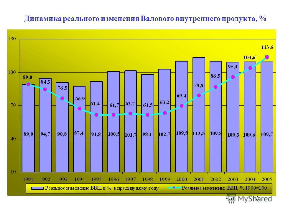 3 Динамика реального изменения Валового внутреннего продукта, %