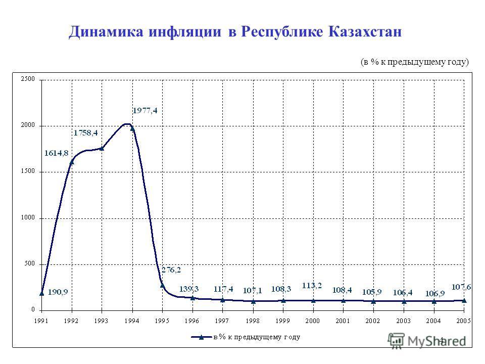 4 Динамика инфляции в Республике Казахстан (в % к предыдущему году)
