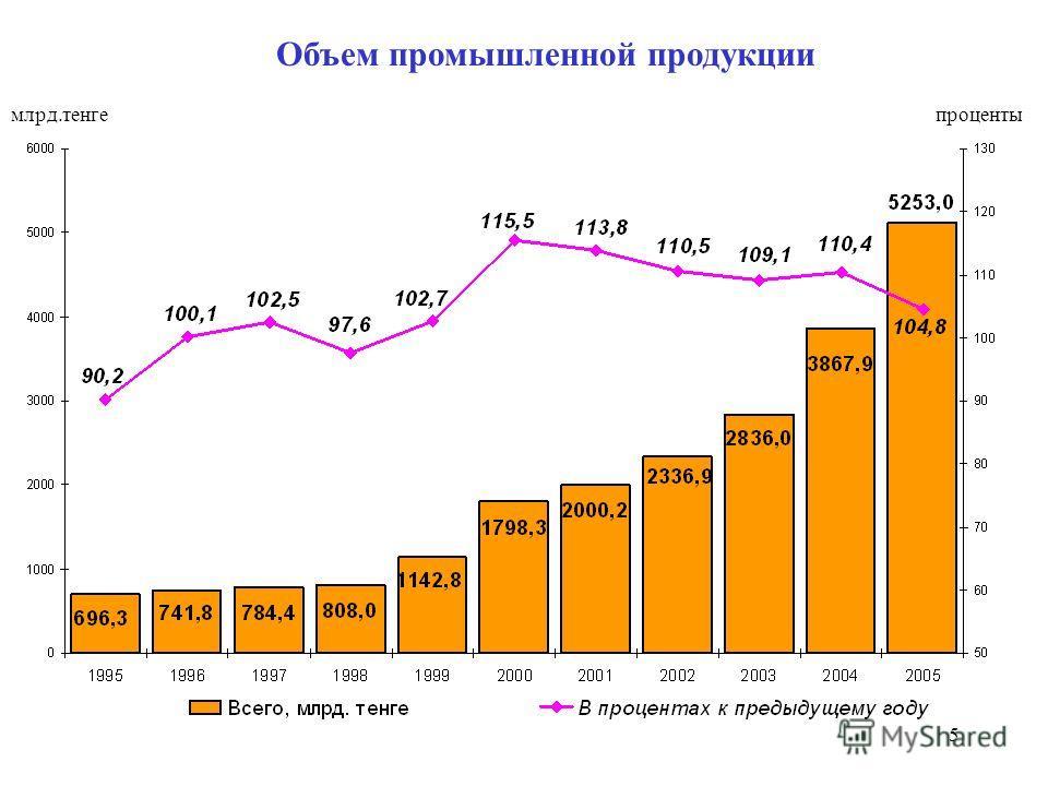 5 Объем промышленной продукции млрд.тенгепроценты