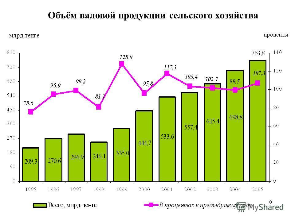 6 Объём валовой продукции сельского хозяйства млрд.тенге проценты 6