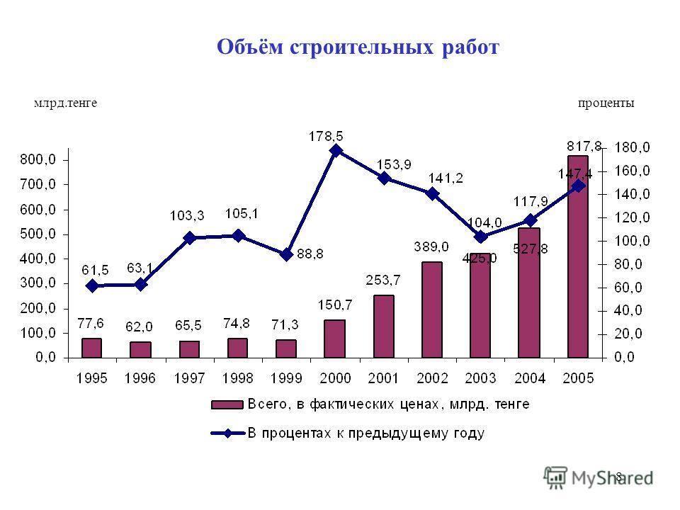 8 Объём строительных работ млрд.тенгепроценты