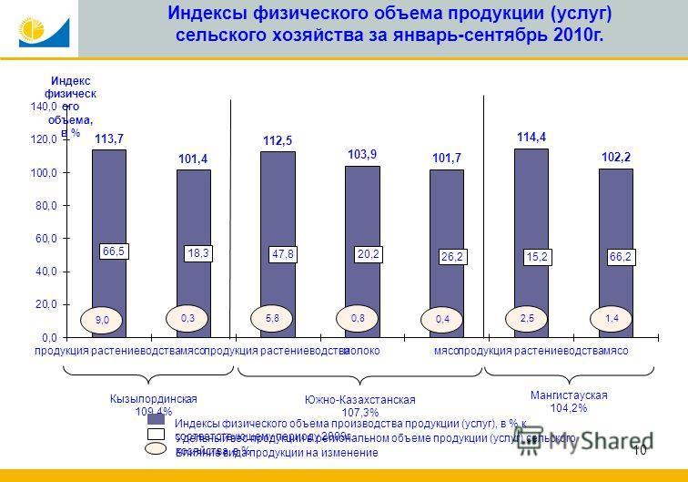 10 Индексы физического объема продукции (услуг) сельского хозяйства за январь-сентябрь 2010г.