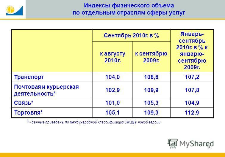15 Индексы физического объема по отдельным отраслям сферы услуг * - данные приведены по международной классификации ОКЭД в новой версии Сентябрь 2010г. в % Январь- сентябрь 2010г. в % к январю- сентябрю 2009г. к августу 2010г. к сентябрю 2009г. Транс