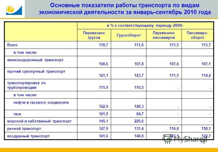16 Основные показатели работы транспорта по видам экономической деятельности за январь-сентябрь 2010 года в % к соответствующему периоду 2009г. Перевезено грузов Грузооборот Перевезено пассажиров Пассажиро- оборот Всего118,7111,6111,5113,7 в том числ