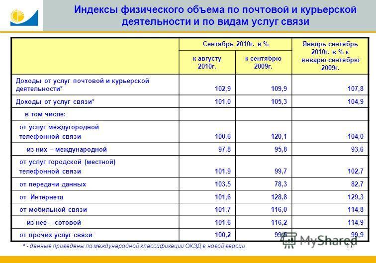 17 Индексы физического объема по почтовой и курьерской деятельности и по видам услуг связи * - данные приведены по международной классификации ОКЭД в новой версии Сентябрь 2010г. в %Январь-сентябрь 2010г. в % к январю-сентябрю 2009г. к августу 2010г.