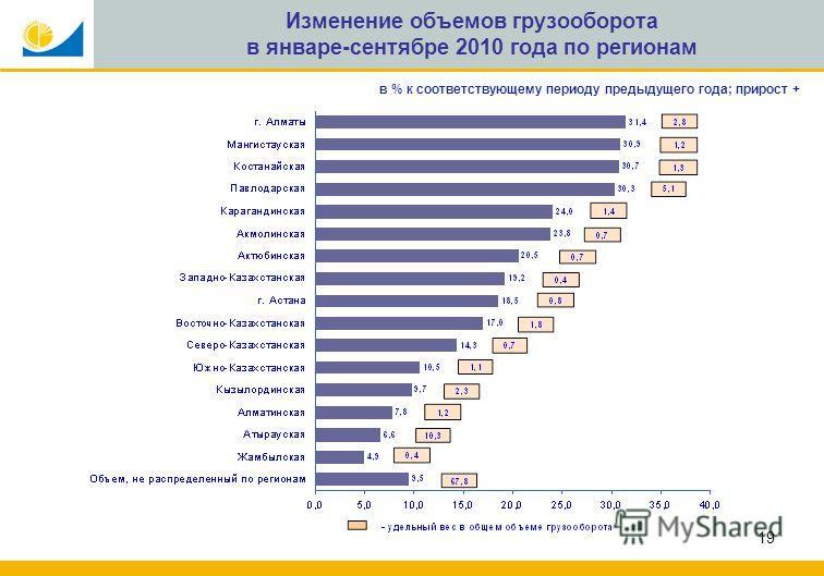19 Изменение объемов грузооборота в январе-сентябре 2010 года по регионам в % к соответствующему периоду предыдущего года; прирост +