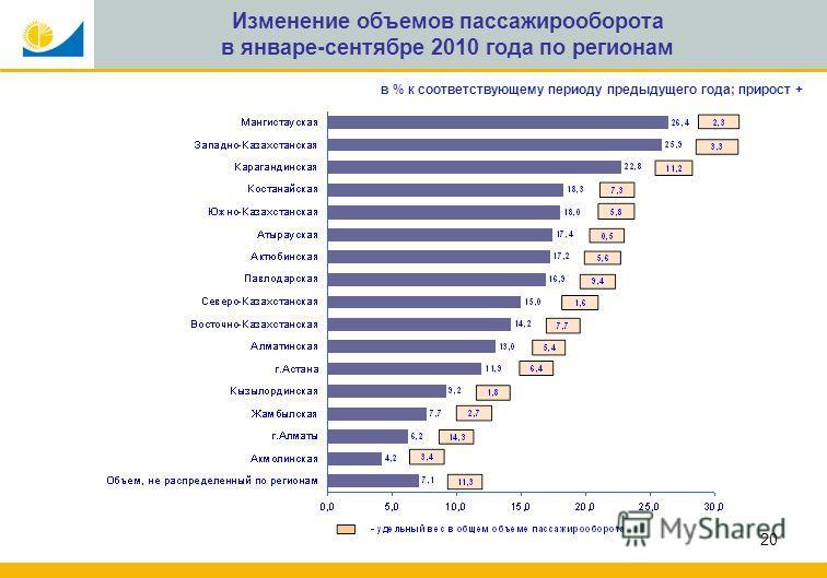 20 Изменение объемов пассажирооборота в январе-сентябре 2010 года по регионам в % к соответствующему периоду предыдущего года; прирост +