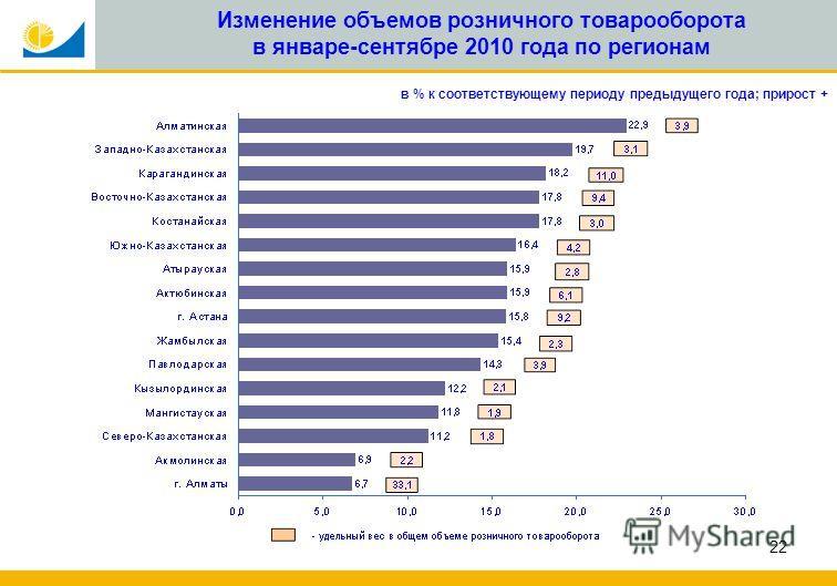 22 Изменение объемов розничного товарооборота в январе-сентябре 2010 года по регионам в % к соответствующему периоду предыдущего года; прирост +