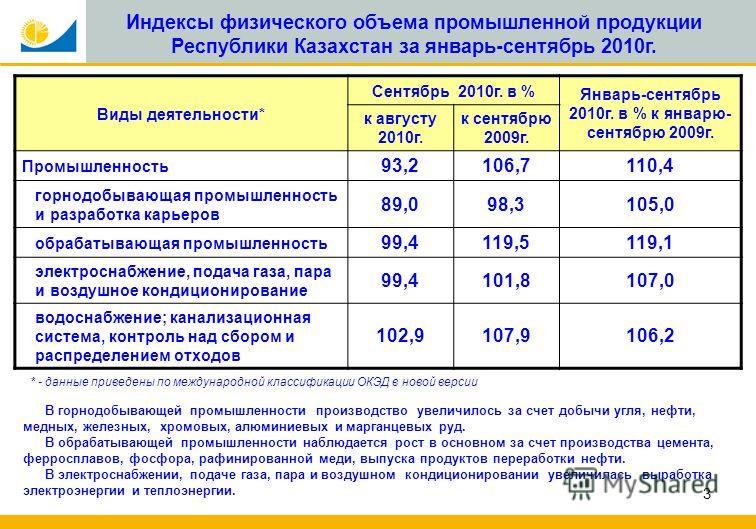 3 Индексы физического объема промышленной продукции Республики Казахстан за январь-сентябрь 2010г. Виды деятельности* Сентябрь 2010г. в % Январь-сентябрь 2010г. в % к январю- сентябрю 2009г. к августу 2010г. к сентябрю 2009г. Промышленность 93,2106,7