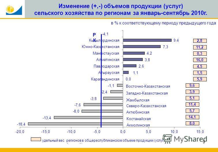 9 Изменение (+,-) объемов продукции (услуг) сельского хозяйства по регионам за январь-сентябрь 2010г. в % к соответствующему периоду предыдущего года