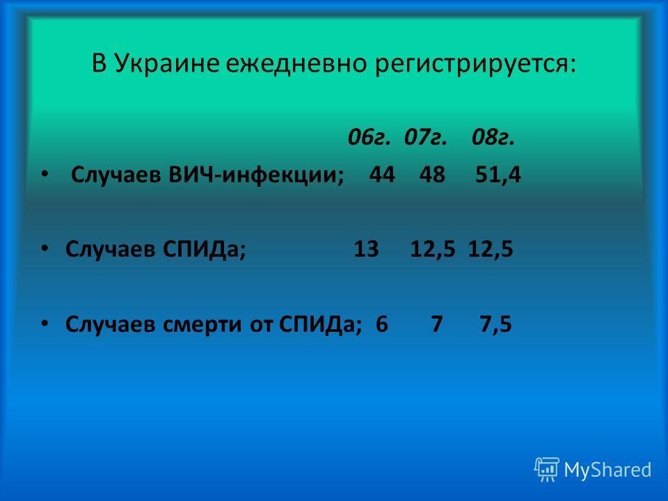 В Украине ежедневно регистрируется: 06г. 07г. 08г. Случаев ВИЧ-инфекции; 44 48 51,4 Случаев СПИДа; 13 12,5 12,5 Случаев смерти от СПИДа; 6 7 7,5