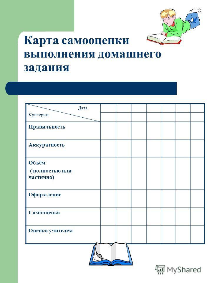Карта самооценки выполнения домашнего задания Дата Критерии Правильность Аккуратность Объём ( полностью или частично) Оформление Самооценка Оценка учителем