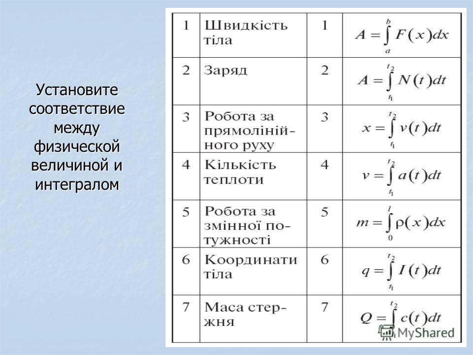 Установите соответствие между физической величиной и интегралом