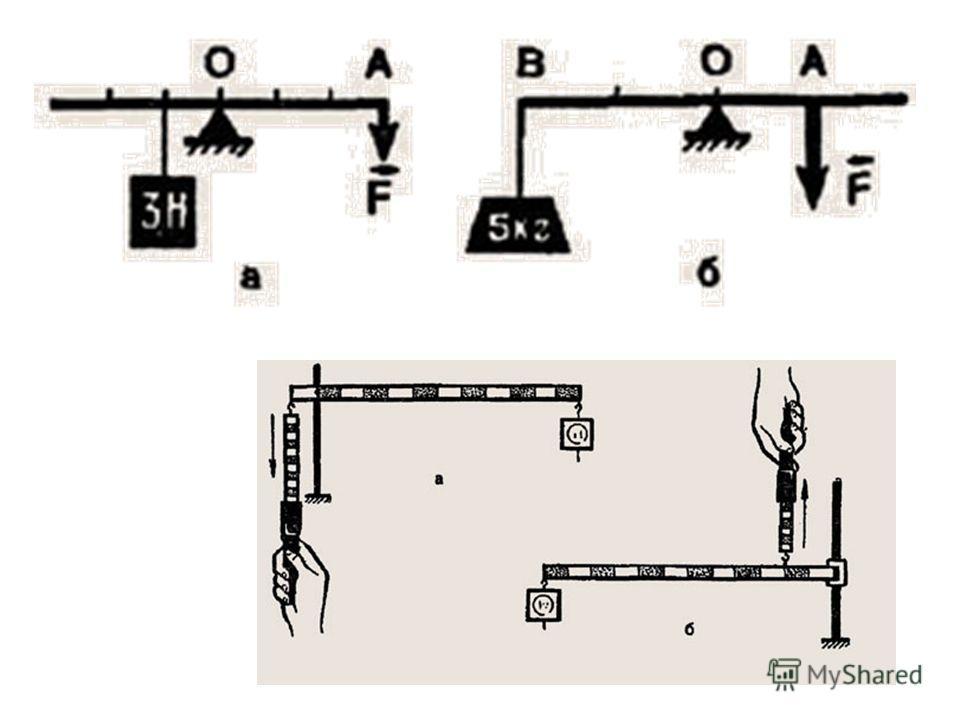 Архимед : «Дайте мне точку опоры, и я смогу поднять Землю».