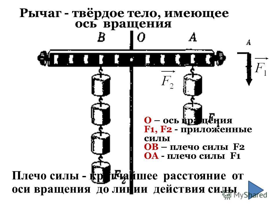 Рисунок 1 Рисунок 2 Рычаг первого родаРычаг второго рода