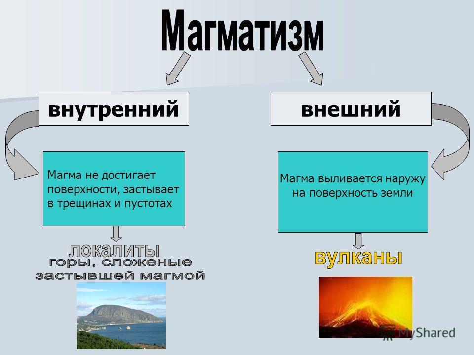 внутреннийвнешний Магма выливается наружу на поверхность земли Магма не достигает поверхности, застывает в трещинах и пустотах